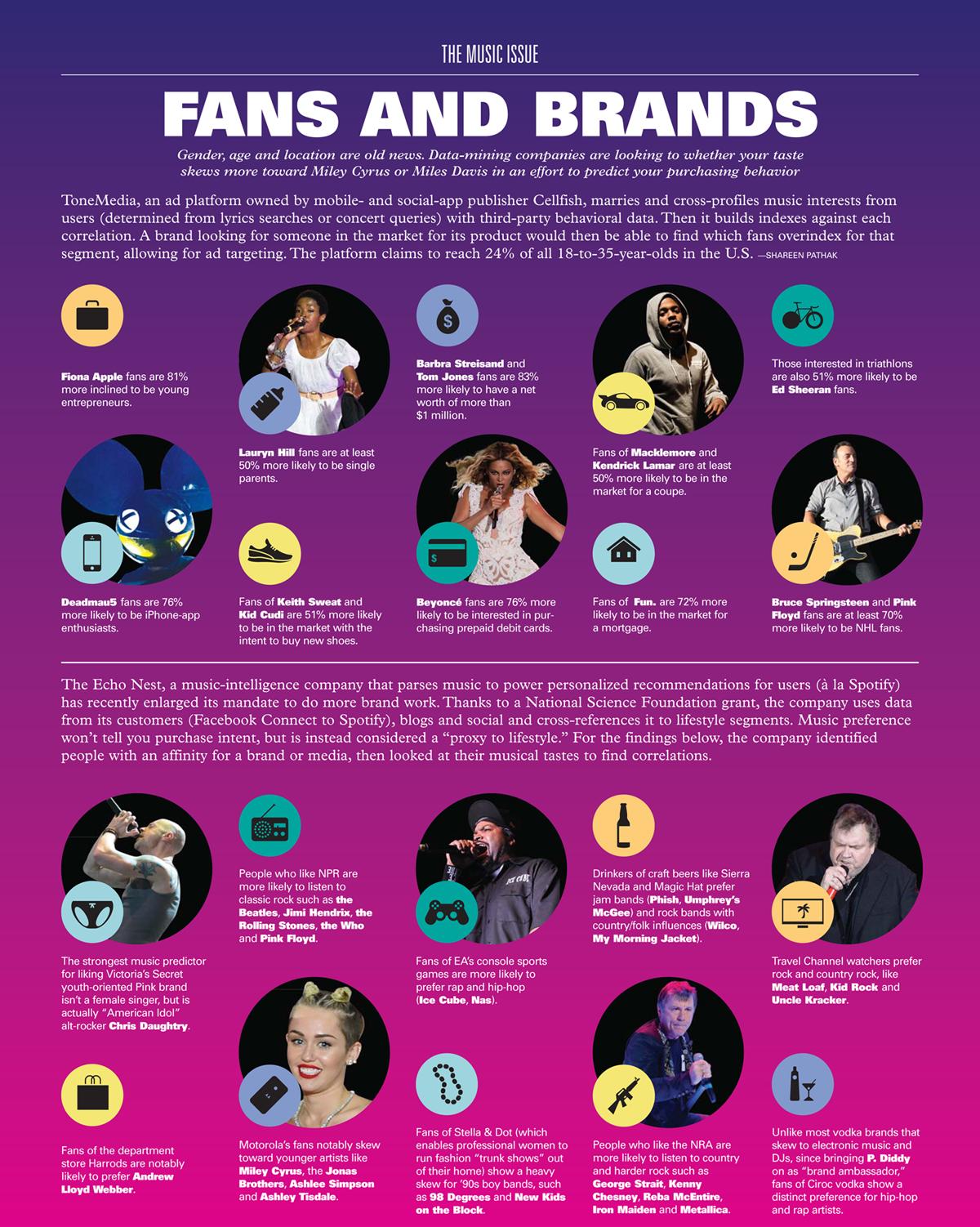 MUSIC FANS & BRANDS